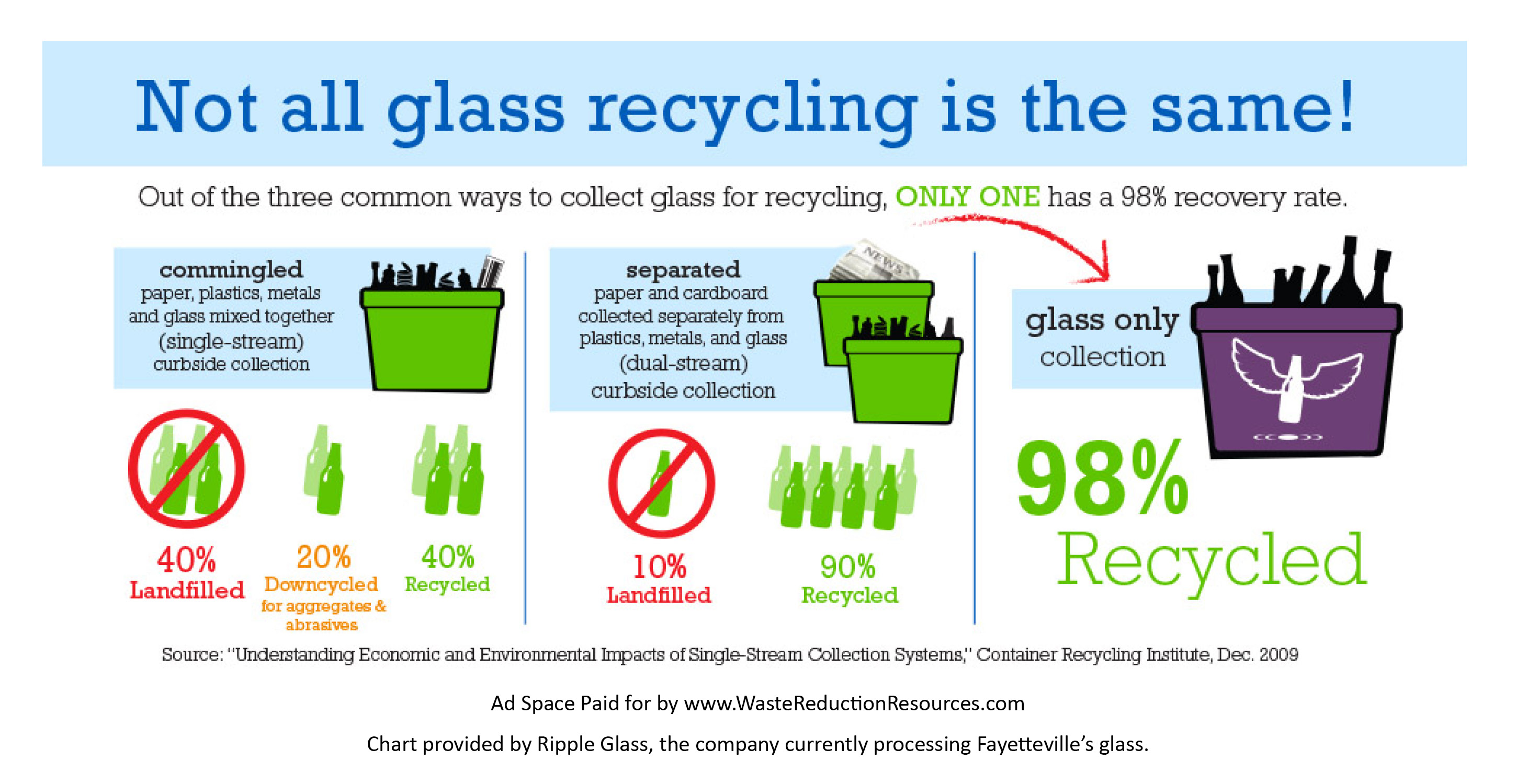 Not All Glass Recycling Is The Same
