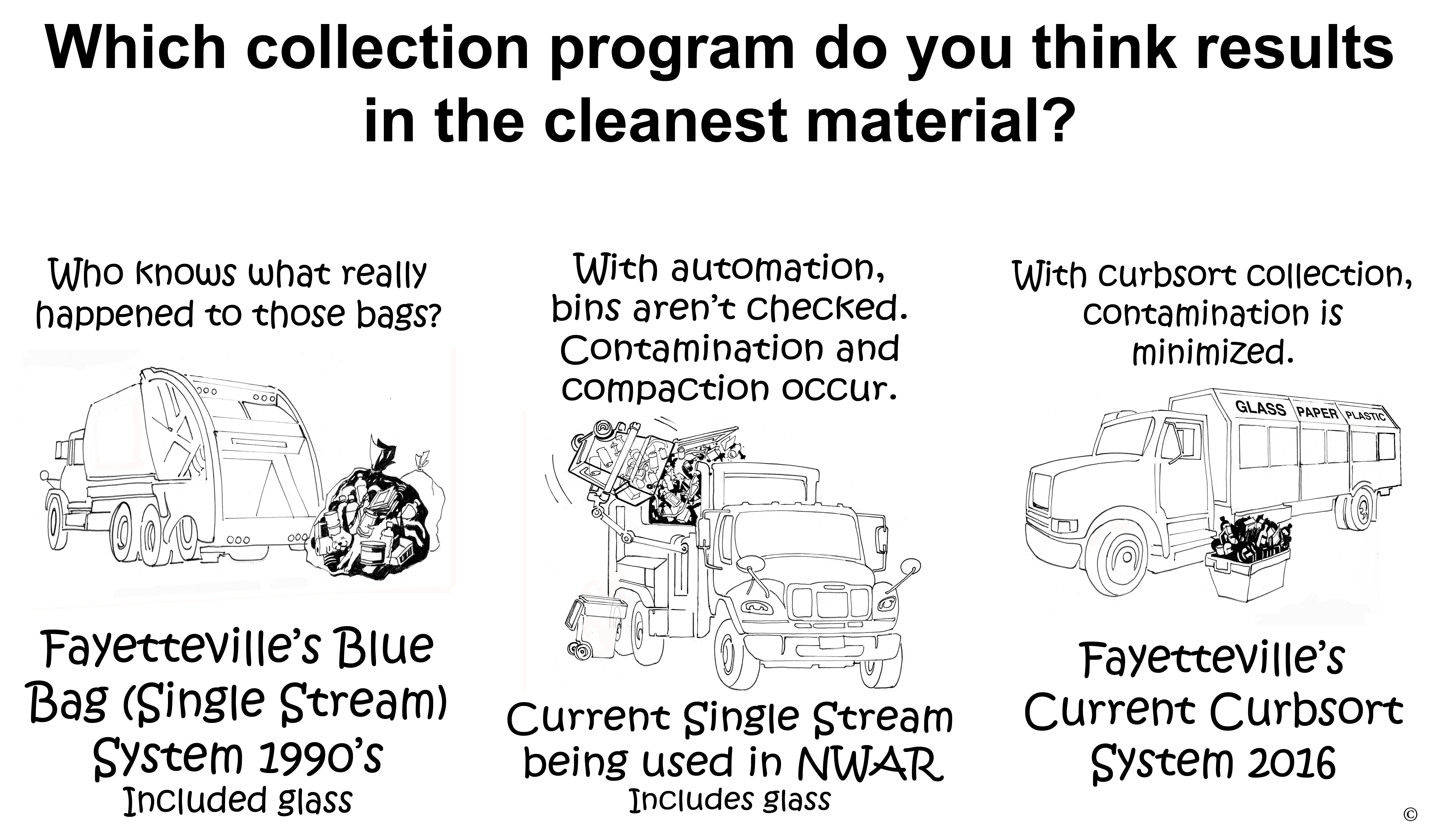 Which Collection Program Results in the Cleanest Material?