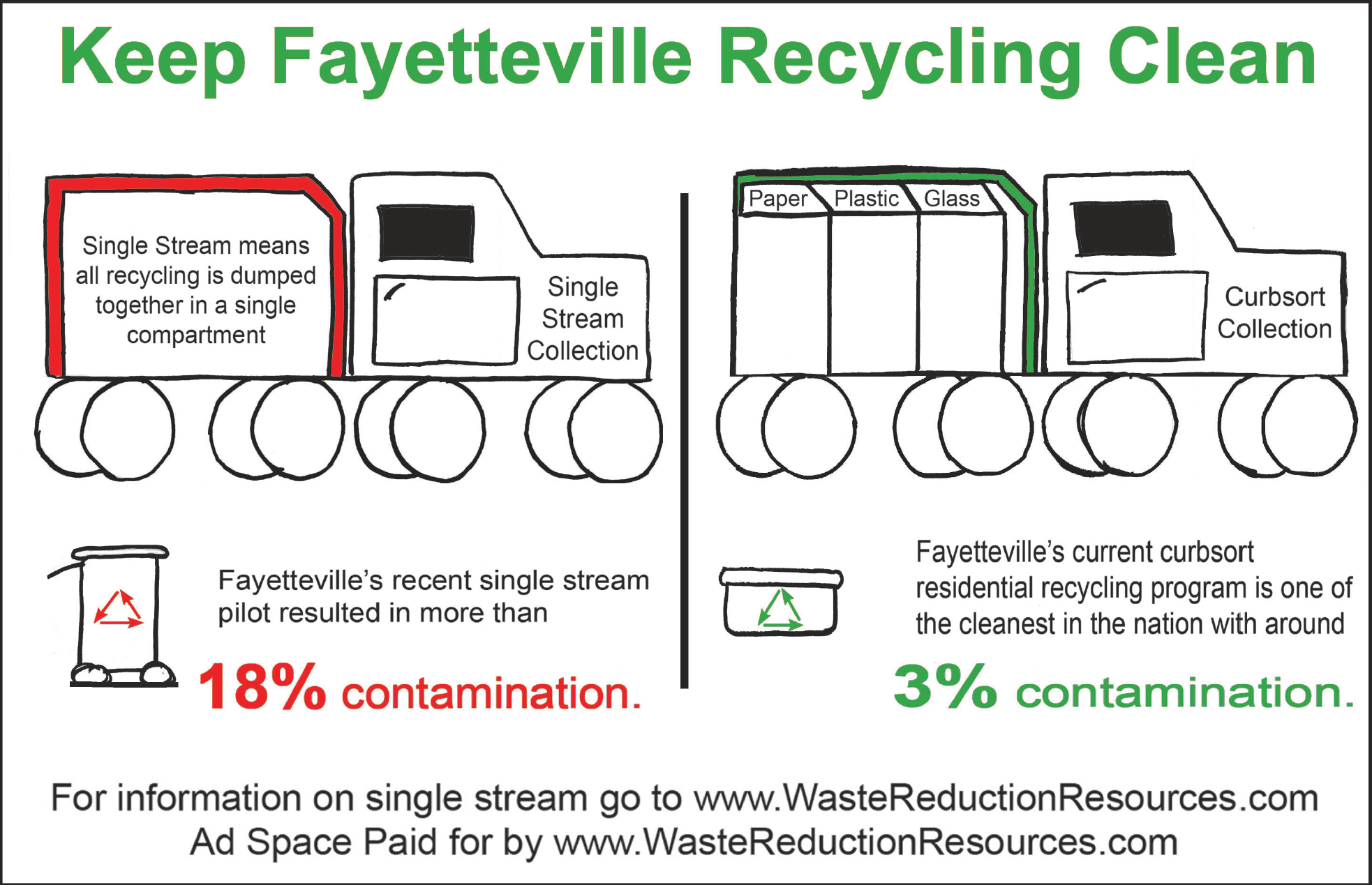 Keep Fayetteville's Recycling Clean